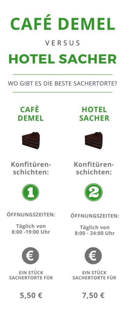 Die beste Sachertorte in Wien - Cafe Demel vs. Hotel Sacher - Infografik